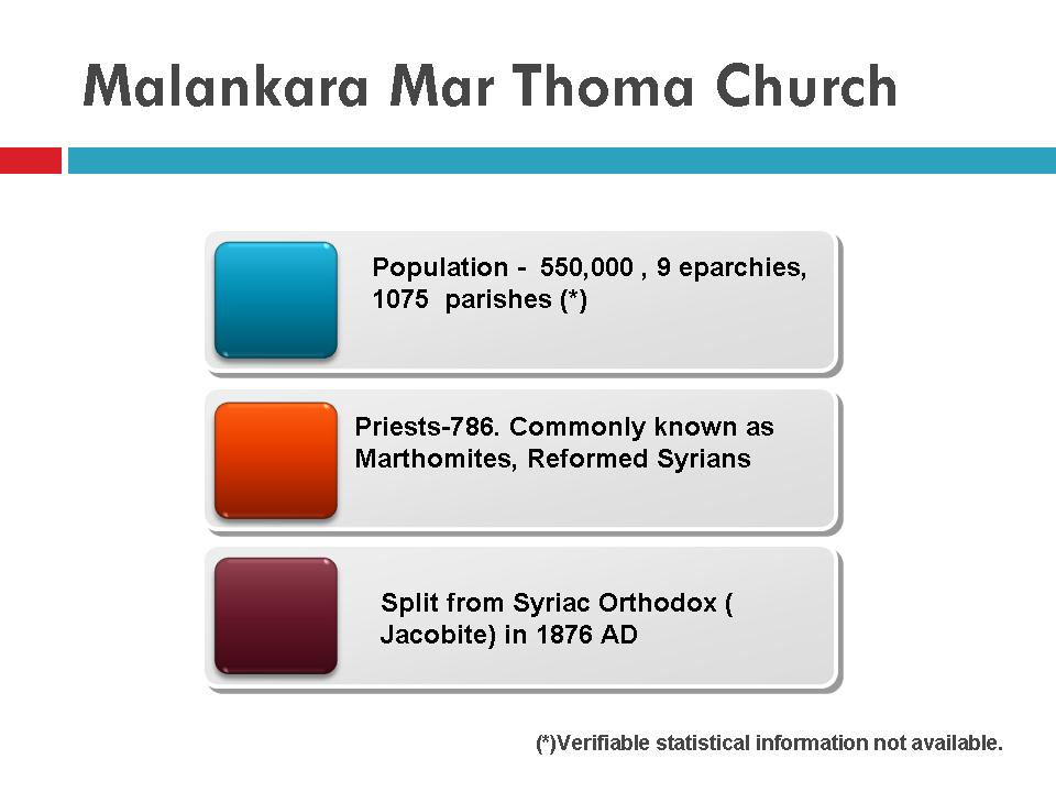 malankara marthoma church stats Population Statistics and Demography of Saint Thomas Christians, Churches with historical references