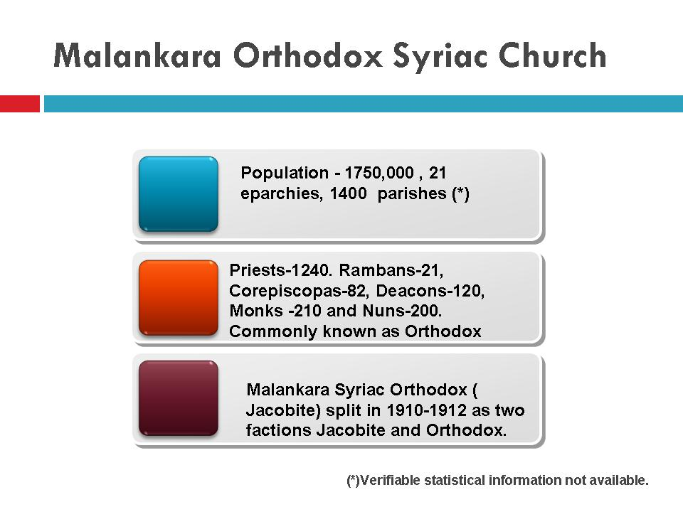 Malankara Orthodox Syriac Church Snapshot
