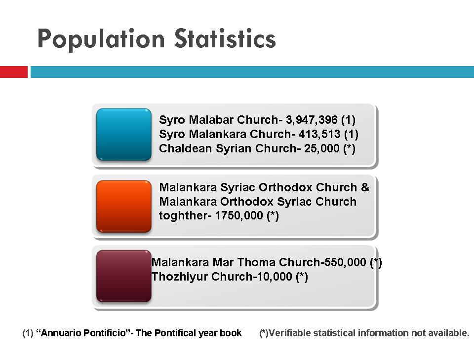 Population Statistics - Saint Thomas Christians