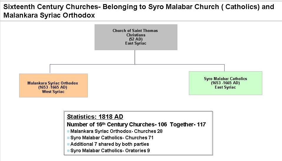 sixteenth century churches Sixteenth Century Churches – Churches belonging to Catholics and Syriac Orthodox ( 1818 AD Statistics)